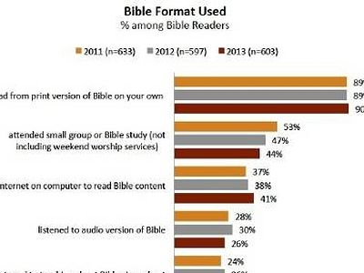 Internet Bible reading surges, now 4 in 10 read God's words digitally